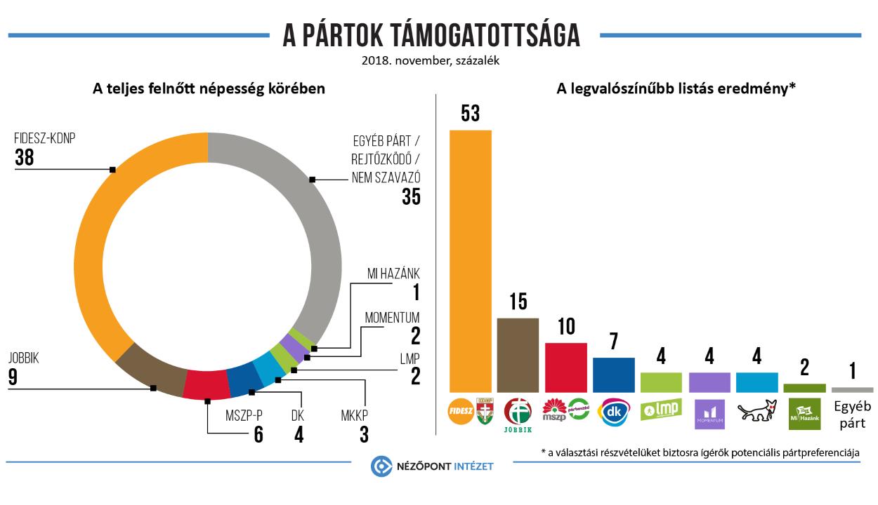 Nézőpont: a magyarok 38 százaléka a kormánypártokkal szimpatizál
