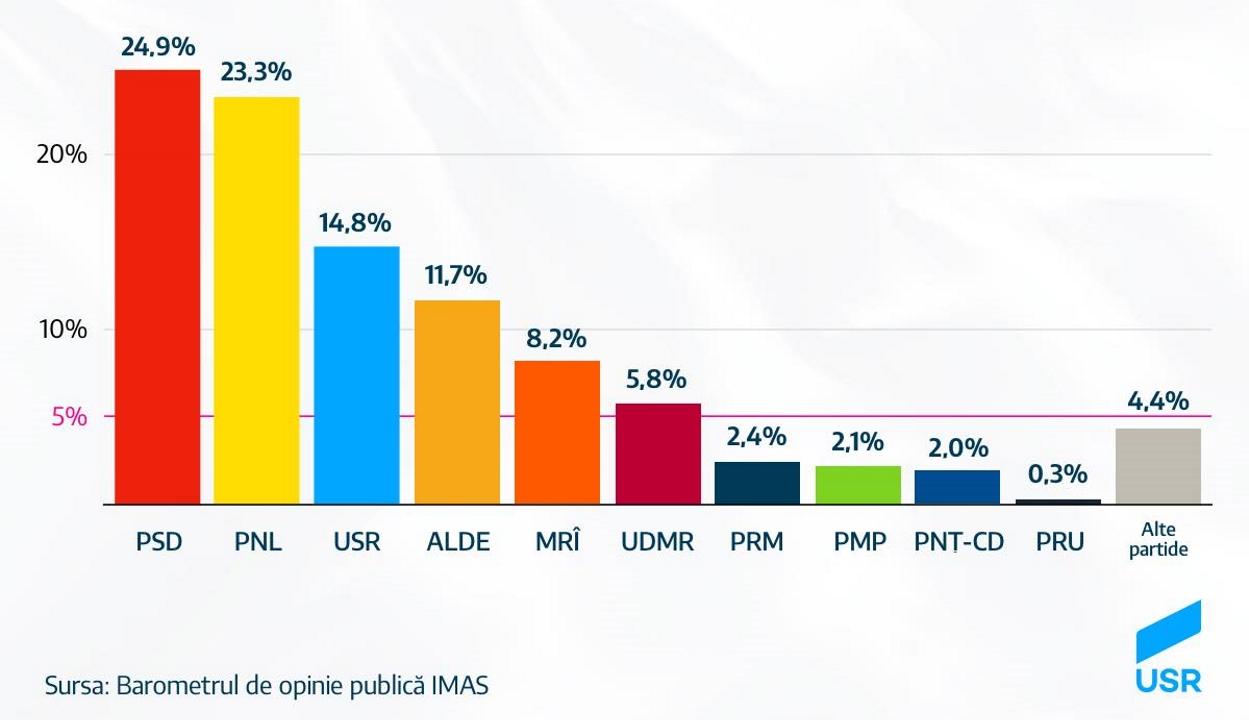 Felmérés: 25 százalék alá csökkent a PSD támogatottsága