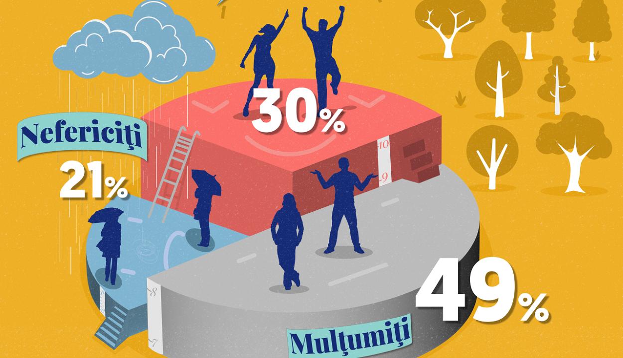Felmérés: a városon élő romániaiak többsége boldog és elégedett