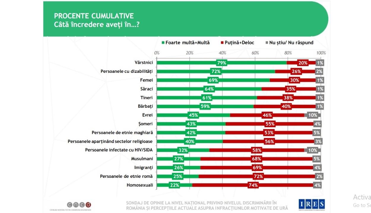 Felmérés: a románok több mint fele bizalmatlan a magyarokkal szemben