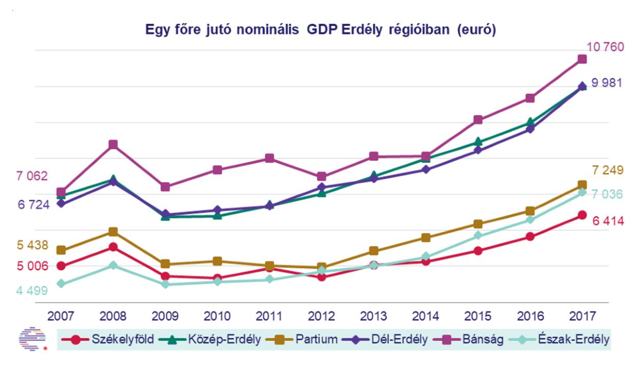 Lemaradt Székelyföld a gazdasági versenyben az utóbbi tíz évben