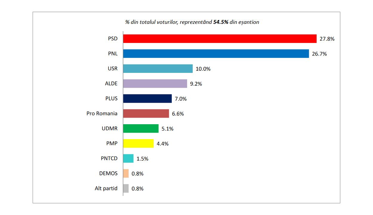 Felmérés: hét párt juthat be az Európai-parlamentbe