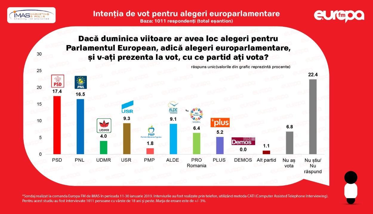 Továbbra is a PSD a legnépszerűbb politikai párt