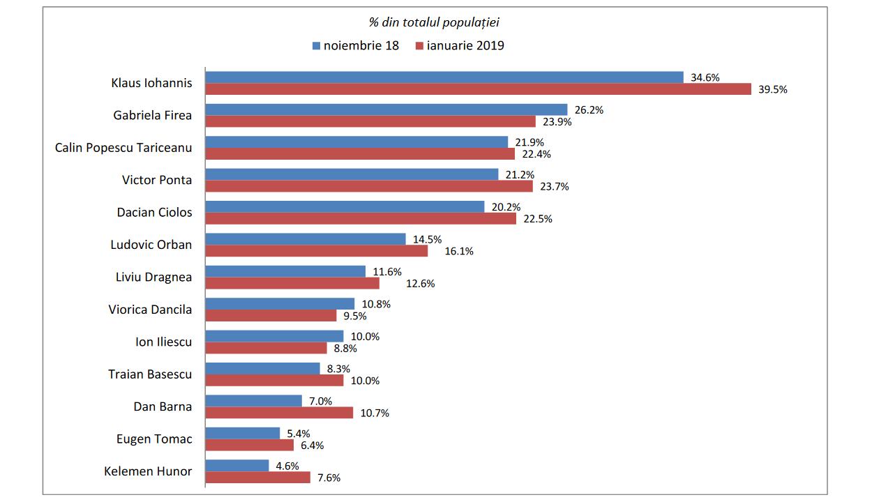 Felmérés: Johannisban, Fireában és Pontában bíznak a legjobban a románok