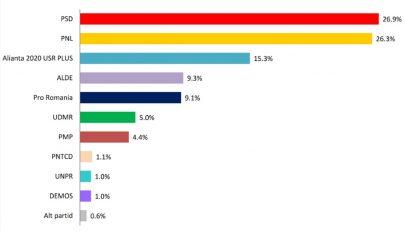 Felmérés: fej-fej mellett a PSD és a PNL, bejutási küszöbön az RMDSZ