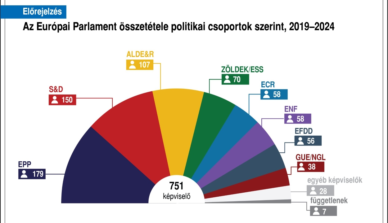 EP-választás: az Európai Néppárt adja a legnagyobb frakciót a közel végleges eredmények szerint