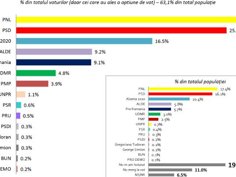 Szinte azonos a PNL és a PSD támogatottsága két héttel az EP-választások előtt