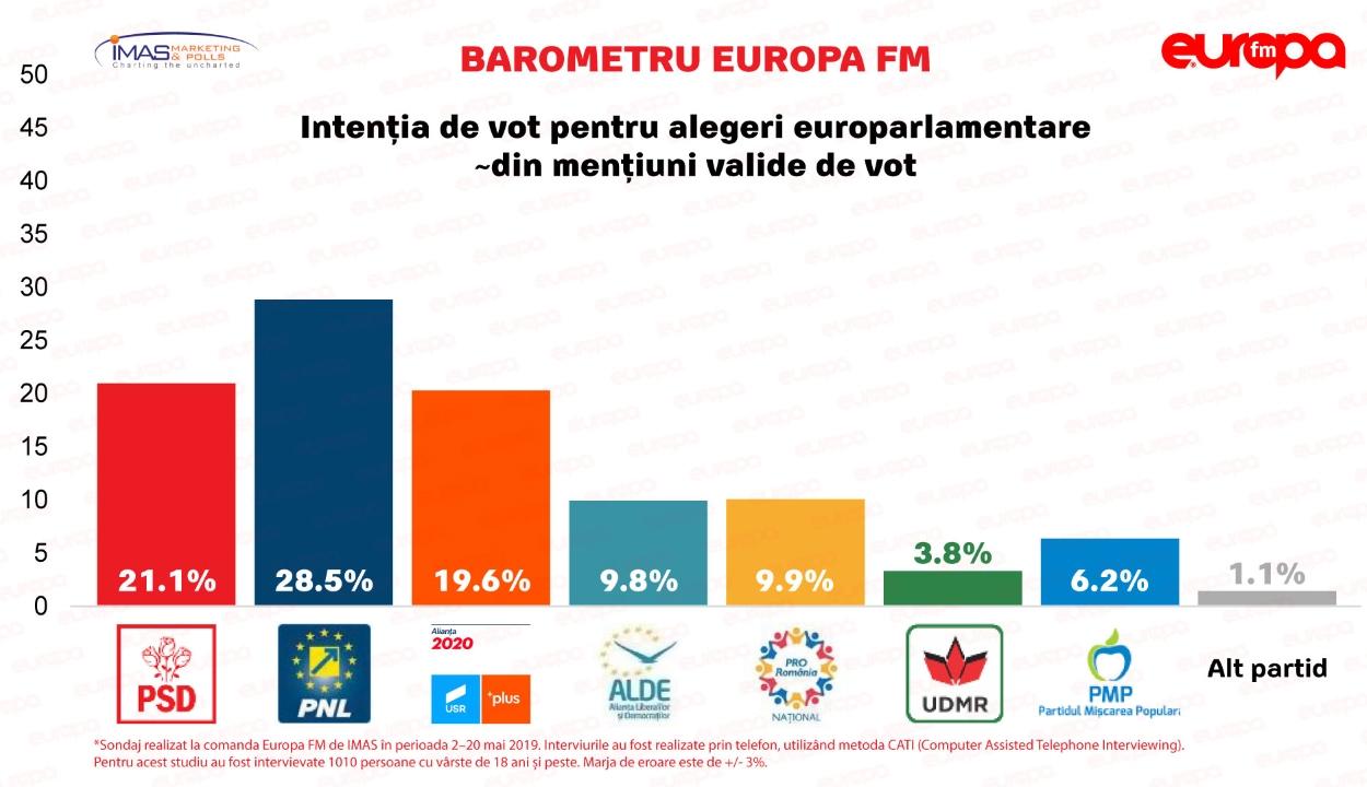 Felmérés: a PNL nyerheti a EP-választásokat, veszélyben az RMDSZ bejutása