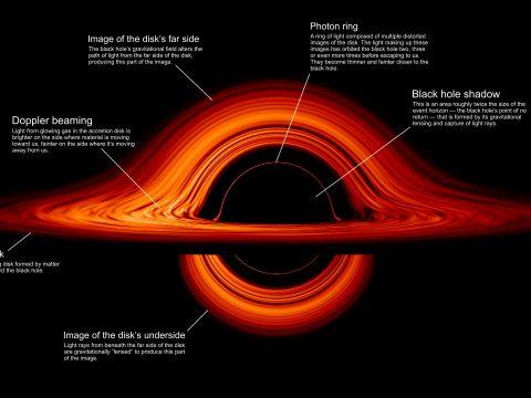 Lenyűgöző animációt tett közzé a NASA egy fekete lyukról