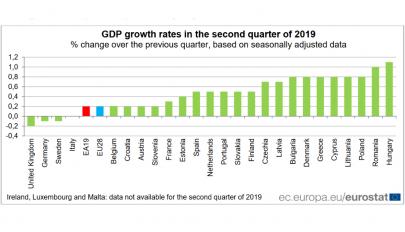 Magyarországon és Romániában nőtt leggyorsabban a gazdaság a második negyedévben