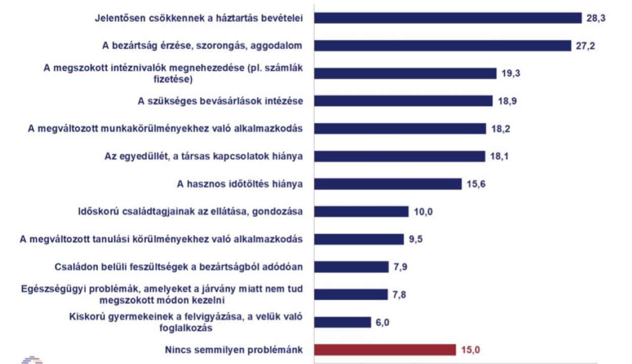 Az erdélyi magyarok a járvány pénzügyi és lélektani hatásait viselik a legnehezebben