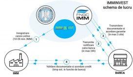 Az IMM Invest program jobbítását célzó jogszabályt készül elfogadni a kormány