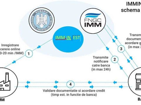 Ismét működik az IMM Invest Románia platform