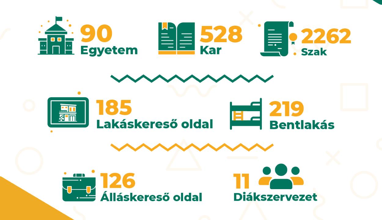 Hasznos információkat tartalmazó, magyar nyelvű honlap indult az egyetemre felvételizőknek