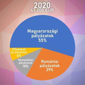 Az önfenntartó Osonó Színházműhely tavaly mintegy 43 ezer euróból gazdálkodott, amelynek több mint felét magyarországi forrásokból pályázták